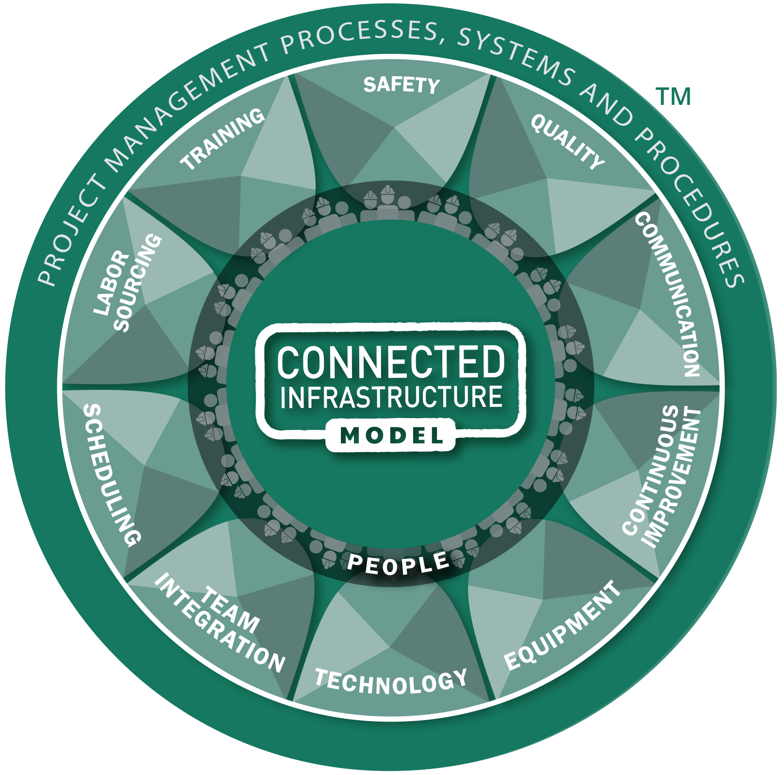 The Connected Infrastructure Model